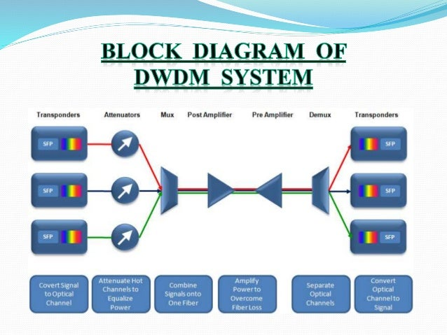 Dwdm System in addition Aircraft Electricalandelectronicsystems likewise Hybrid Electric Configurations For Buses additionally Thin Film Filter further Bus Interconnection. on electrical multiplexing system