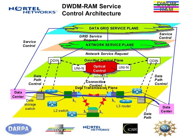 Research paper on dwdm network