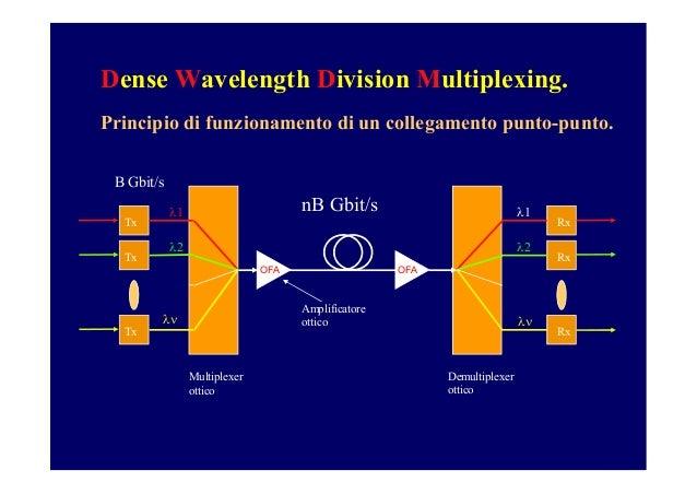 Dense Wavelenght Division Multiplexing Slide 2