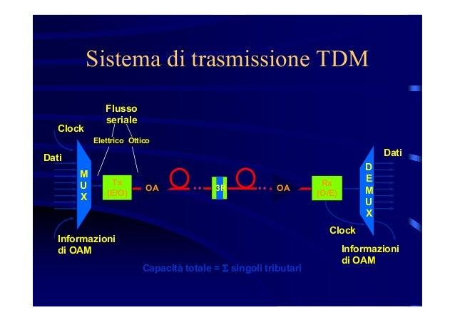 Dense Wavelenght Division Multiplexing Slide 3