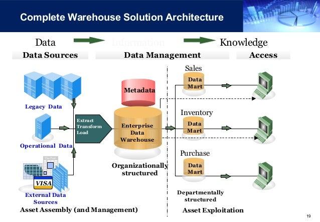 Etl Architecture Diagram Ppt - Wiring Diagram Center