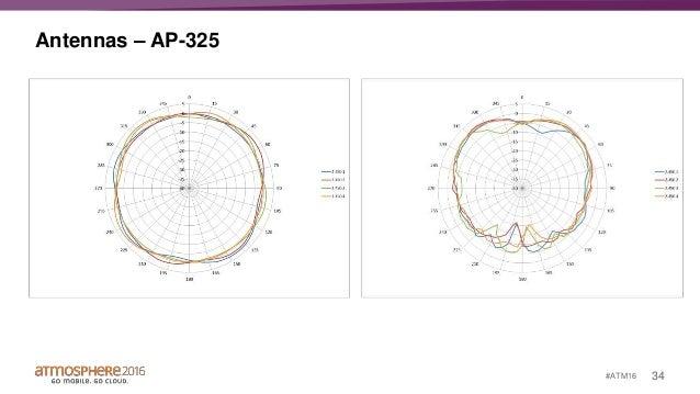 Anatomy of an AP