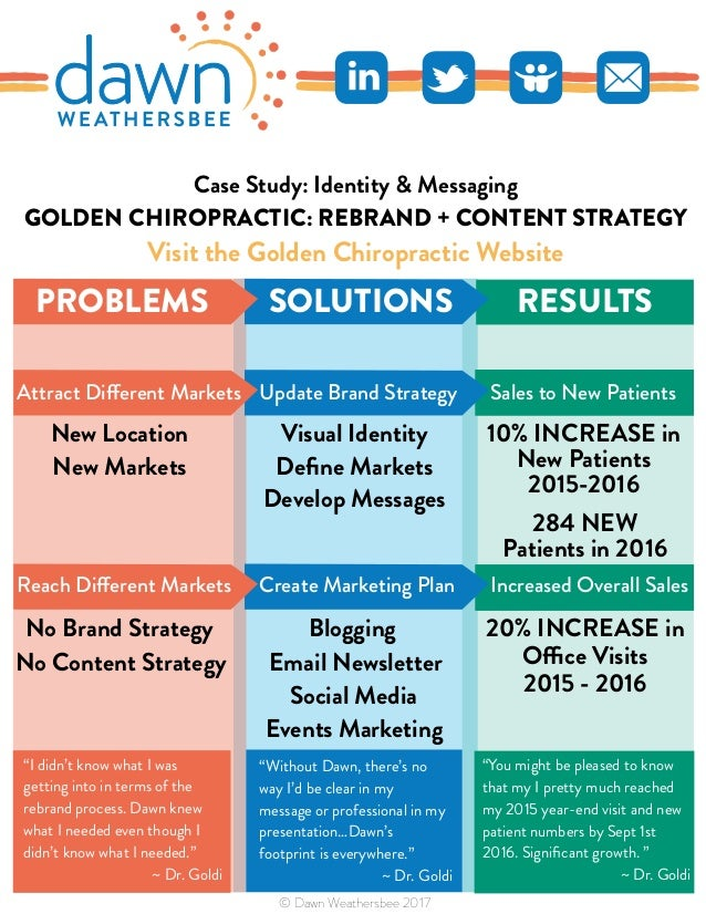 GOLDEN CHIROPRACTIC: REBRAND + CONTENT STRATEGY Visit the Golden Chiropractic Website RESULTS 284 NEW Patients in 2016 10%...