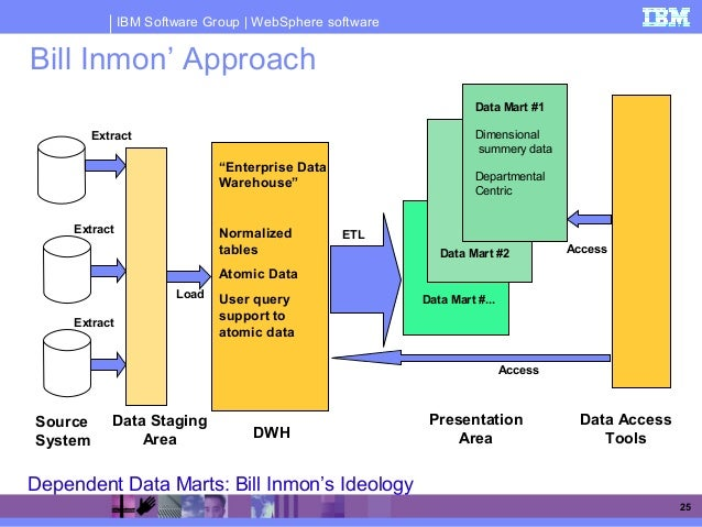 stages of a basic systematic training Delineating and charting the systematic approach of hrd process  provide basic skills  and involving other stakeholders at various stages of the.