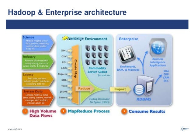Dwh big data architecture approaches for Architecture big data