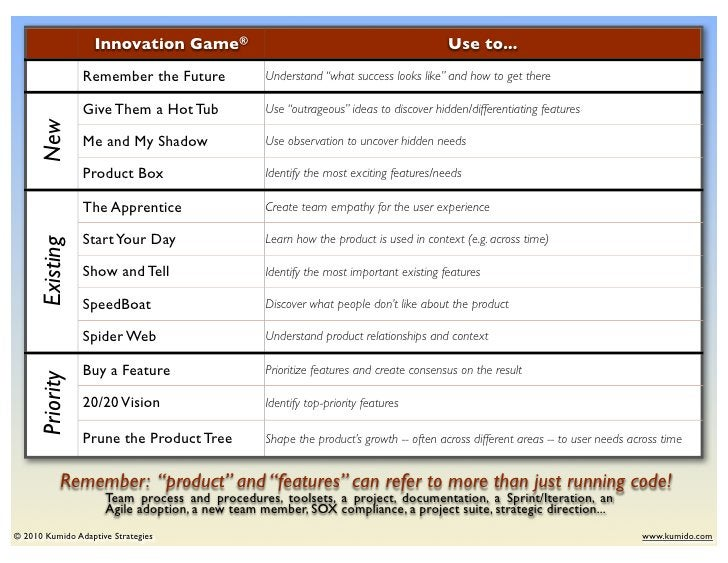 Innovation Game®                                                    Use to...                Remember the Future          ...