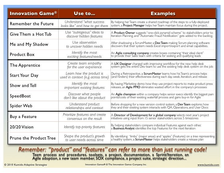 Innovation Game®                          Use to...                                                        Examples    Rem...