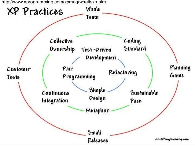 Integração e entrega contínua de produtos? Que venha o eXtreme Programming! Slide 2