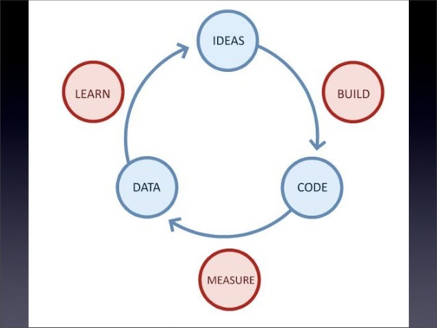 Integração e entrega contínua de produtos? Que venha o eXtreme Programming! Slide 3