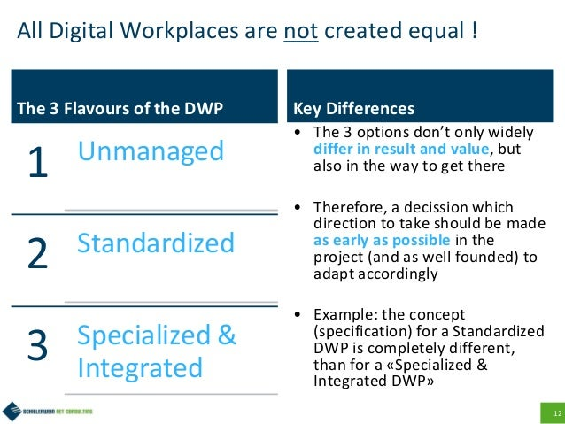 12 All Digital Workplaces are not created equal ! The 3 Flavours of the DWP 1 Unmanaged 2 Standardized 3 Specialized & Int...