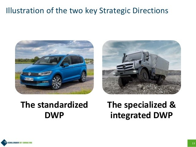 13 Illustration of the two key Strategic Directions The standardized DWP The specialized & integrated DWP