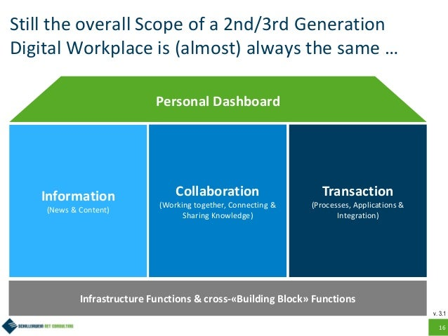 16 Still the overall Scope of a 2nd/3rd Generation Digital Workplace is (almost) always the same … Information (News & Con...