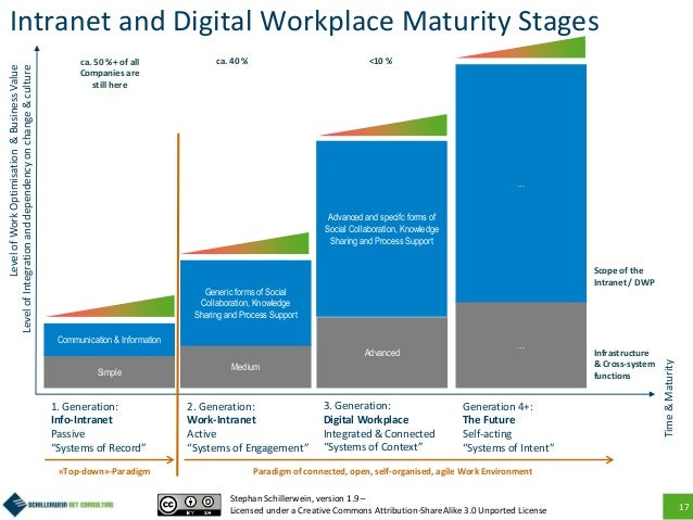 """17 Intranet and Digital Workplace Maturity Stages 1. Generation: Info-Intranet Passive """"Systems of Record"""" 2. Generation: ..."""