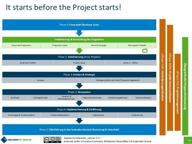 21 It starts before the Project starts! Phase 5: Überführung in den laufenden Betrieb (Benutzung & Unterhalt) Phase 4: Imp...