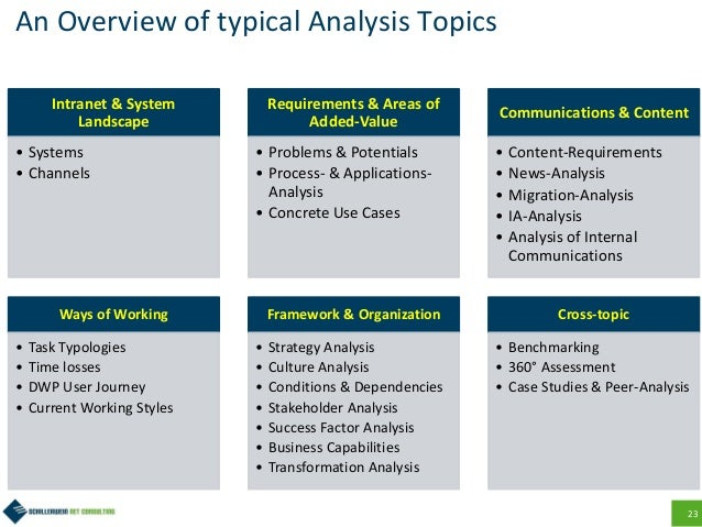 23 An Overview of typical Analysis Topics Intranet & System Landscape • Systems • Channels Requirements & Areas of Added-V...
