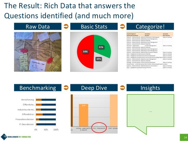 24 The Result: Rich Data that answers the Questions identified (and much more) Raw Data Basic Stats 31% 19% 50% Categoriz...