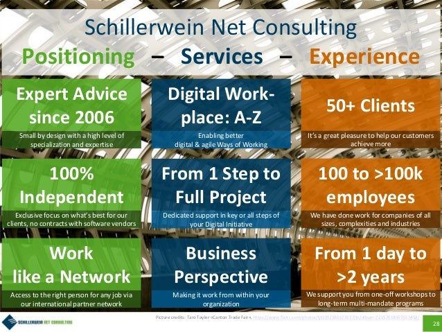 28 Schillerwein Net Consulting Positioning – Services – Experience Expert Advice since 2006 100% Independent Work like a N...