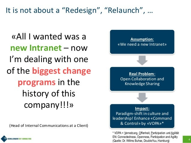 """4 It is not about a """"Redesign"""", """"Relaunch"""", … «All I wanted was a new Intranet – now I'm dealing with one of the biggest c..."""