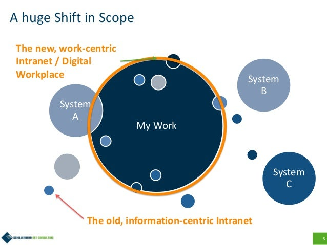 5 A huge Shift in Scope My Work System A System B System C The old, information-centric Intranet The new, work-centric Int...