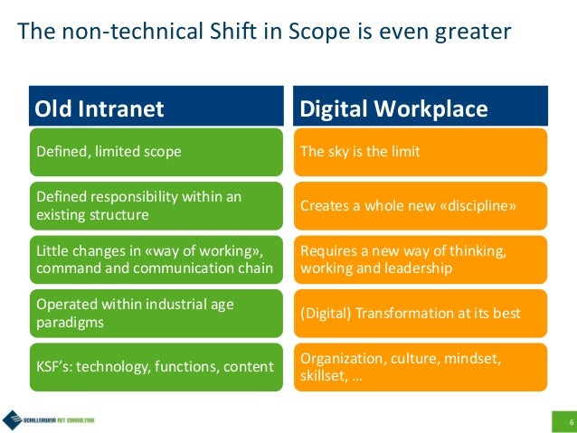 6 The non-technical Shift in Scope is even greater Old Intranet Defined, limited scope Defined responsibility within an ex...