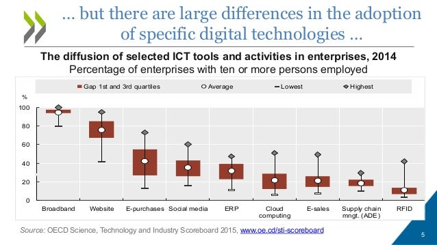oecd science technology and industry scoreboard 2015 pdf