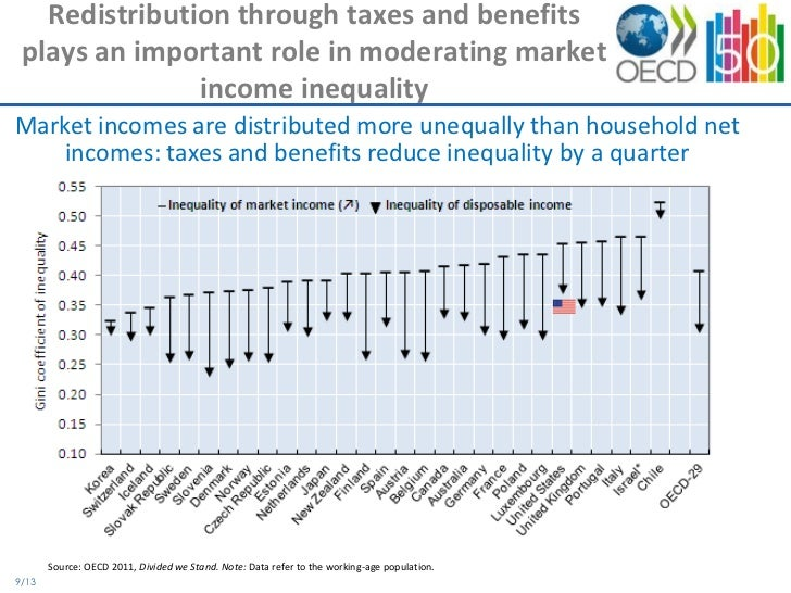 why is income inequality an important Inequality on important but irrelevant facts income inequality within rich economies must necessarily slow reductions in global inequality why bring up the.