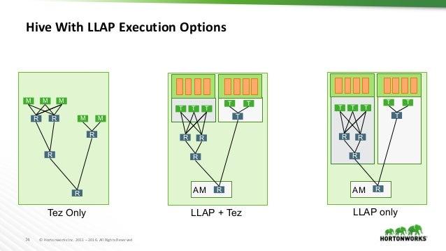 Apache Hadoop Crash Course
