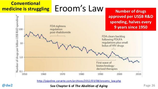 The Roadmap To Abolish Aging By - Image of us map at 2040