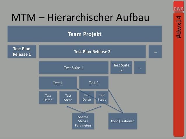 MTM – Hierarchischer Aufbau Team Projekt Test Plan Release 1 Test Plan Release 2 … Test Suite 1 Test Suite 2 … Test Daten ...