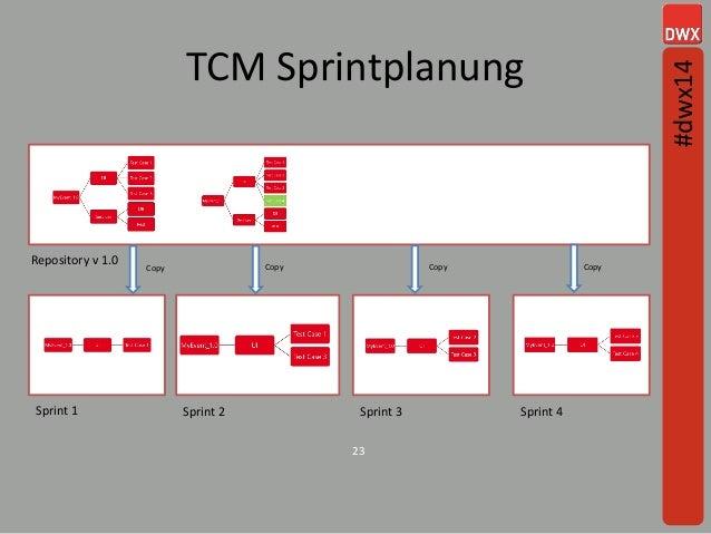 23 TCM Sprintplanung Sprint 1 Sprint 2 Sprint 3 Sprint 4 Repository v 1.0 CopyCopyCopy Copy #dwx14