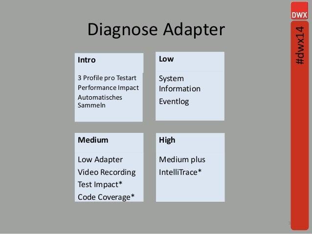 Diagnose Adapter 34 Intro 3 Profile pro Testart Performance Impact Automatisches Sammeln Low System Information Eventlog M...