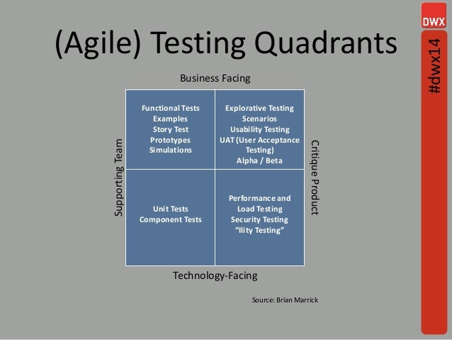 (Agile) Testing Quadrants 5 Business Facing SupportingTeam Functional Tests Examples Story Test Prototypes Simulations Exp...