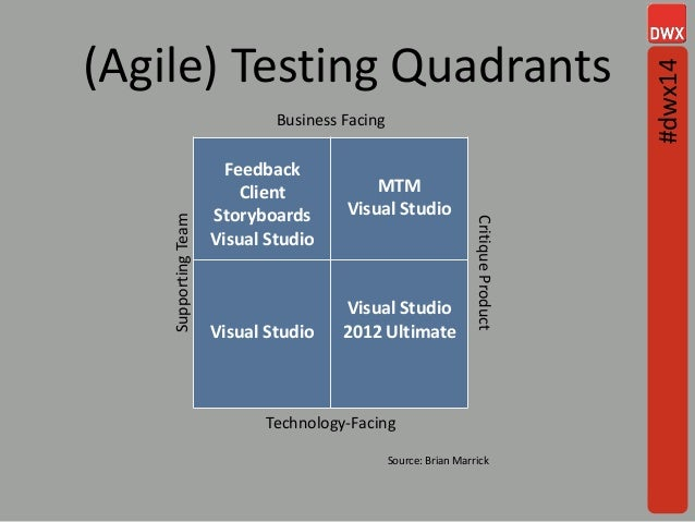 (Agile) Testing Quadrants 6 Business Facing SupportingTeam Feedback Client Storyboards Visual Studio MTM Visual Studio Cri...