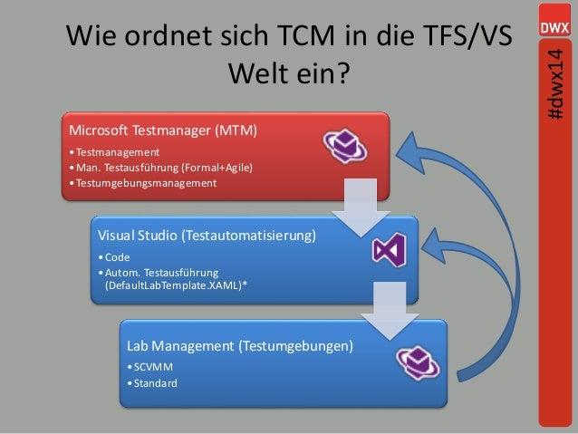 Wie ordnet sich TCM in die TFS/VS Welt ein? Microsoft Testmanager (MTM) •Testmanagement •Man. Testausführung (Formal+Agile...