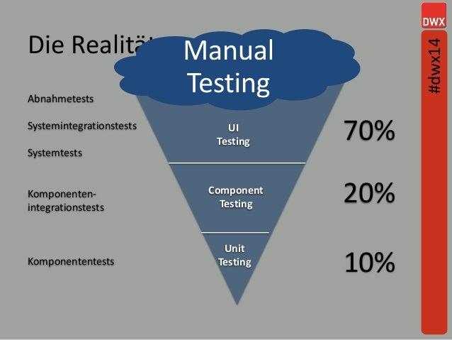 Die Realität 70% 20% 10% Abnahmetests Systemintegrationstests Systemtests Komponenten- integrationstests Komponententests ...