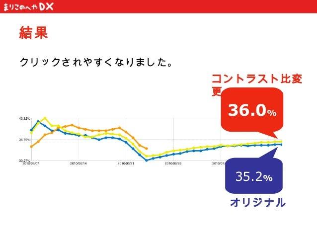 結果クリックされやすくなりました。                  コントラスト比変                  更                   36.0%                    35.2%           ...