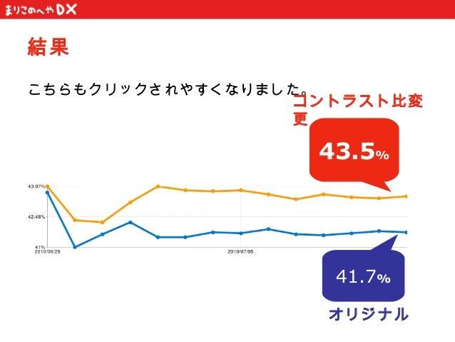 結果こちらもクリックされやすくなりました。                  コントラスト比変                  更                   43.5%                    41.7%       ...