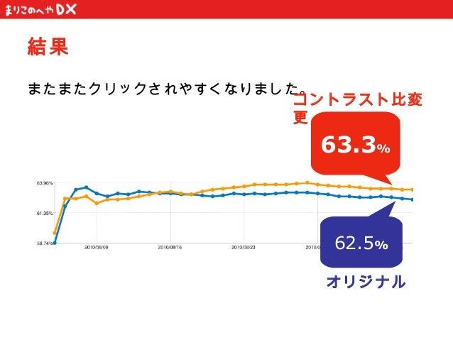 結果またまたクリックされやすくなりました。                  コントラスト比変                  更                   63.3%                    62.5%       ...
