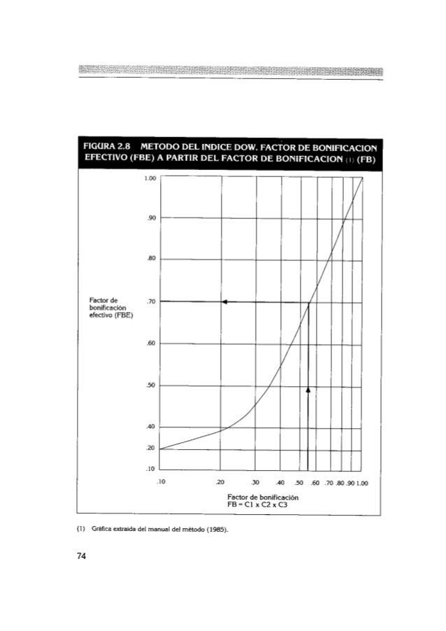 Dx riesgos químicos cualitativos