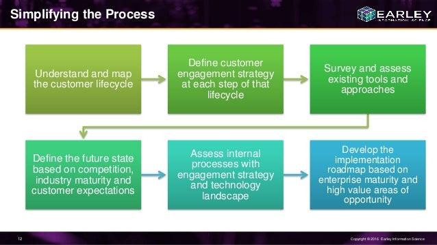 Steve walker seth earley understanding the dx ecosystem develop objectives 12 malvernweather Image collections