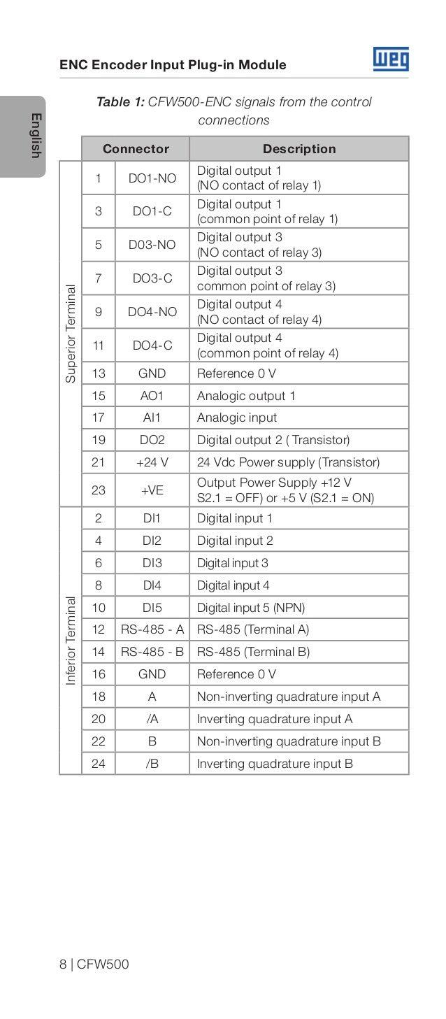 Modulo encoder cfw500 weg-cfw500