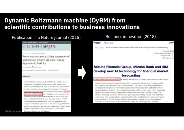 Dynamic Boltzmann machine (DyBM) from scientific contributions to business innovations © 2019 IBM Corporation Publication ...