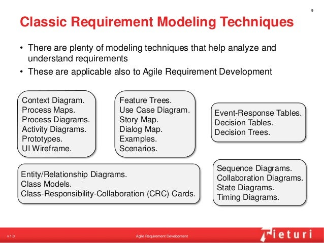 Agile requirement development a breathtakingly quick introduction ccuart Images