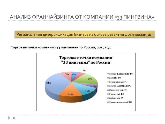 дипломная презентация по франчайзингу  11 АНАЛИЗ ФРАНЧАЙЗИНГА