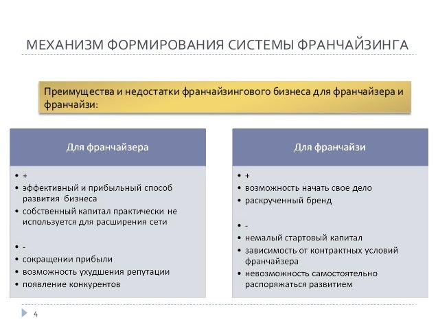 дипломная презентация по франчайзингу  франчайзинга Классификация франчайзинговых компаний 4