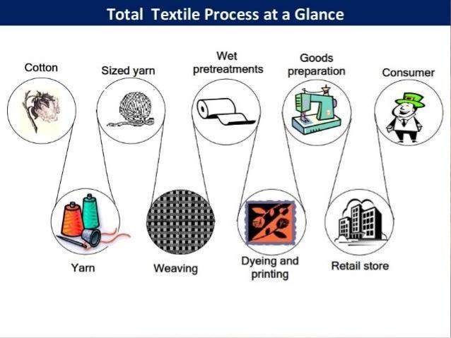 Types of Dyeing machine • Fabric Dyeing machine. • Yarn Dyeing machine. • Knit Dyeing machine. • Woven Dyeing machine.