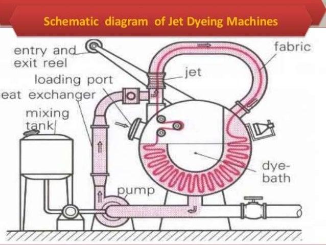 Paddle batch dying machine