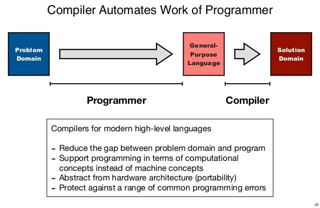 Declare Your Language: What is a Compiler?