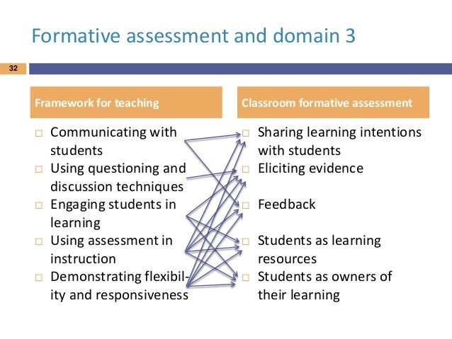 Innovative Classroom Assessment Techniques ~ Dylan wiliam seminar for district leaders accelerate