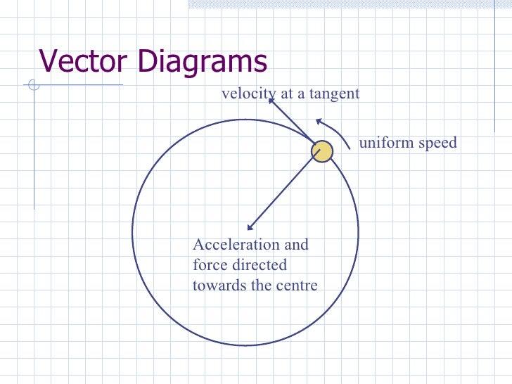 24 uniform circular motion vector diagrams velocity ccuart Image collections